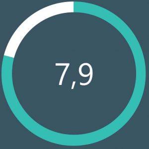 Boardmeter Score